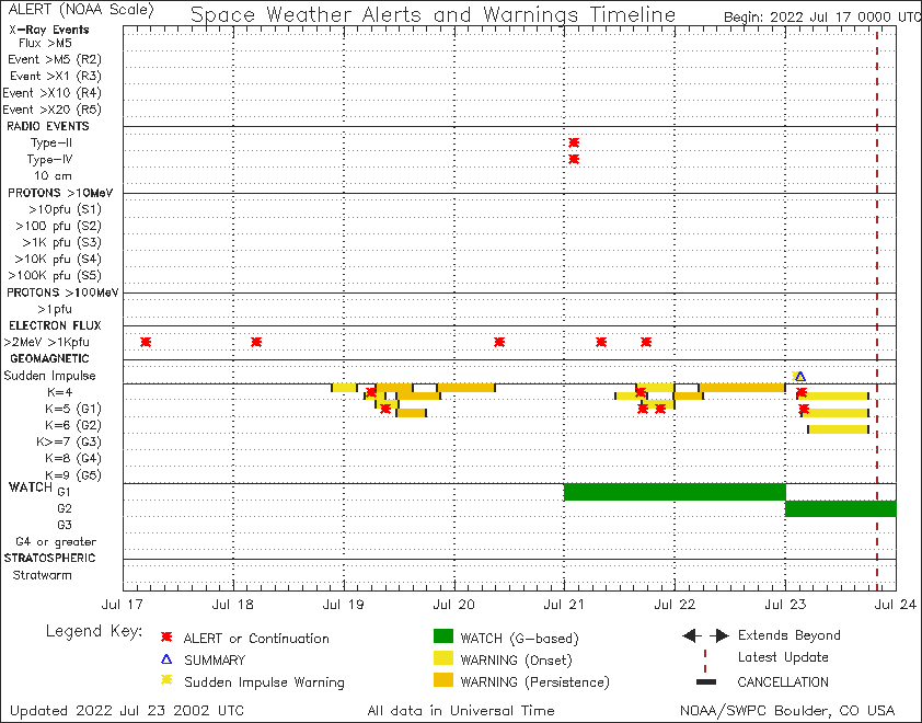 SWPC Notifications Timeline